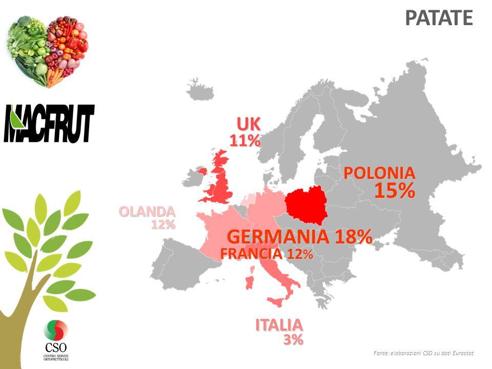 PATATE Fonte: elaborazioni CSO su dati Eurostat POLONIA 15% 15% UK11% ITALIA 3 % GERMANIA 18% FRANCIA 12 % OLANDA12%