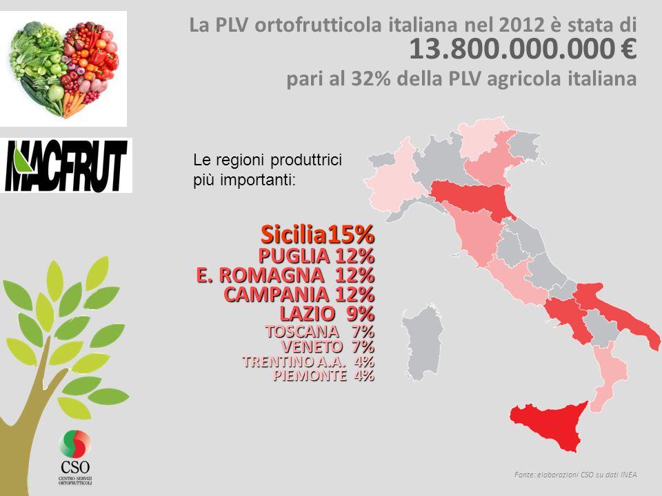 Fonte: elaborazioni CSO su dati INEA La PLV ortofrutticola italiana nel 2012 è stata di 13.800.000.000 pari al 32% della PLV agricola italiana Sicilia