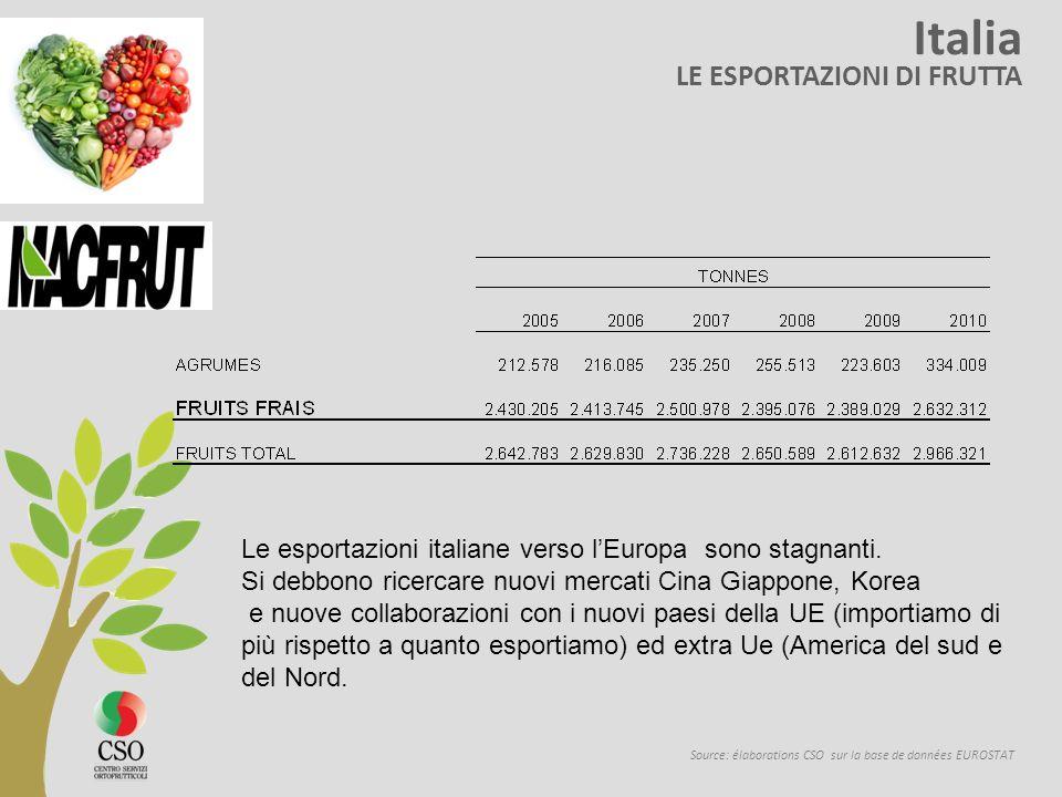 Italia LE ESPORTAZIONI DI FRUTTA Source: élaborations CSO sur la base de données EUROSTAT Le esportazioni italiane verso lEuropa sono stagnanti. Si de