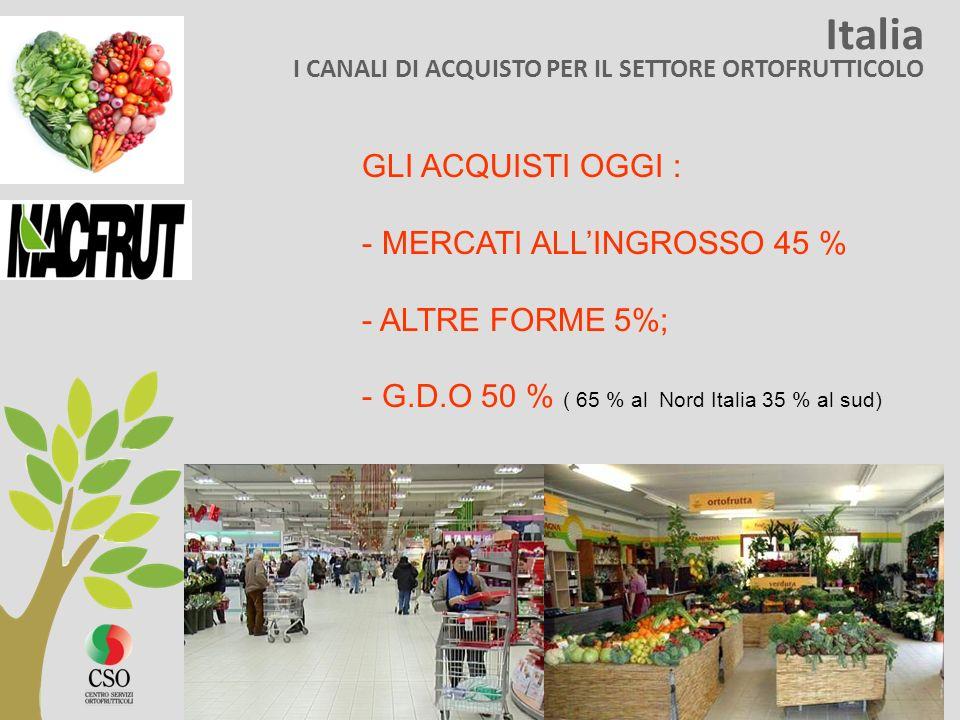Italia I CANALI DI ACQUISTO PER IL SETTORE ORTOFRUTTICOLO GLI ACQUISTI OGGI : - MERCATI ALLINGROSSO 45 % - ALTRE FORME 5%; - G.D.O 50 % ( 65 % al Nord