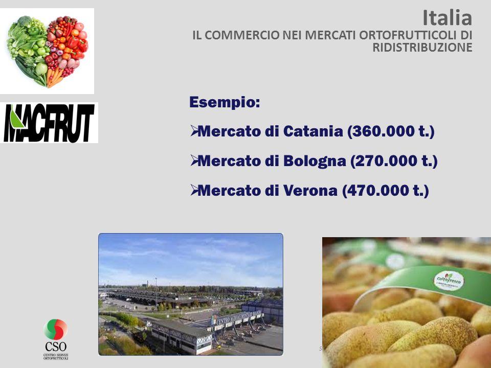 Italia IL COMMERCIO NEI MERCATI ORTOFRUTTICOLI DI RIDISTRIBUZIONE Source: élaborations CSO sur la base de données EUROSTAT Esempio: Mercato di Catania