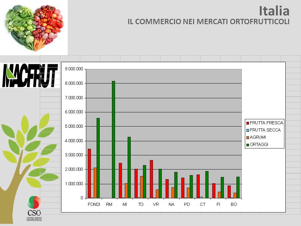 Italia IL COMMERCIO NEI MERCATI ORTOFRUTTICOLI