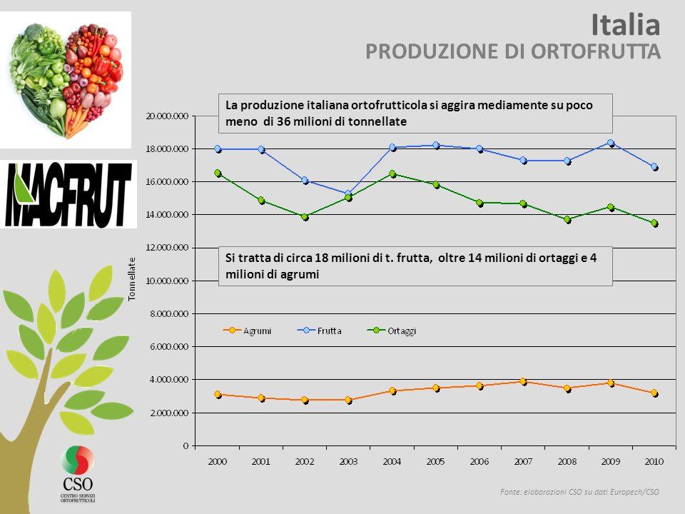 Fonte: elaborazioni CSO su dati Europech/CSO La produzione italiana ortofrutticola si aggira mediamente su poco meno di 36 milioni di tonnellate Si tr