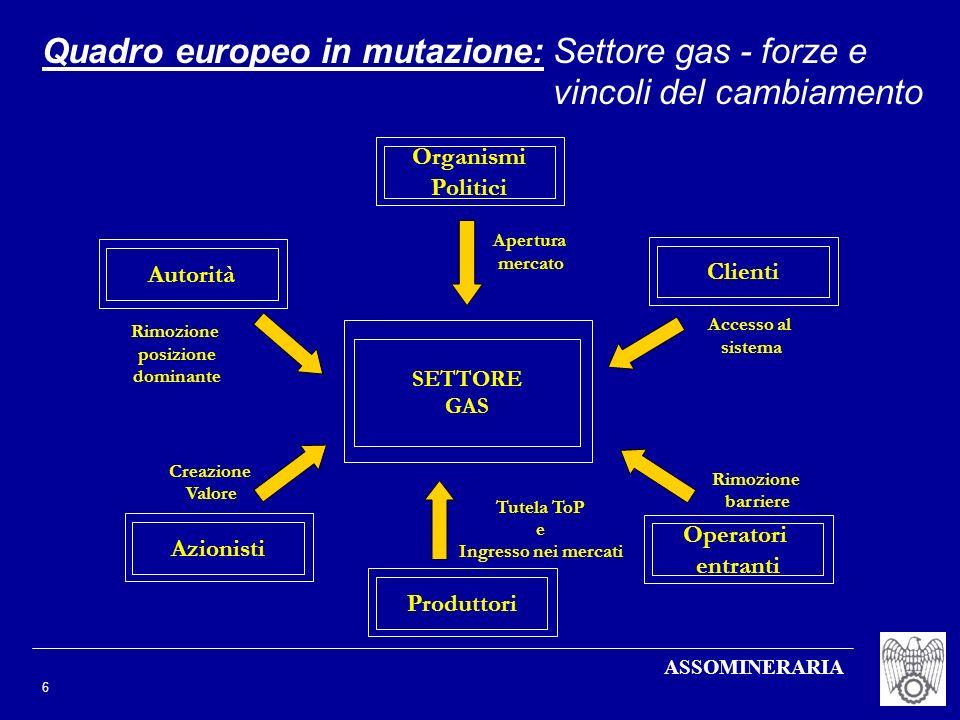ASSOMINERARIA 6 Quadro europeo in mutazione:Settore gas - forze e vincoli del cambiamento Organismi Politici SETTORE GAS Apertura mercato Accesso al s