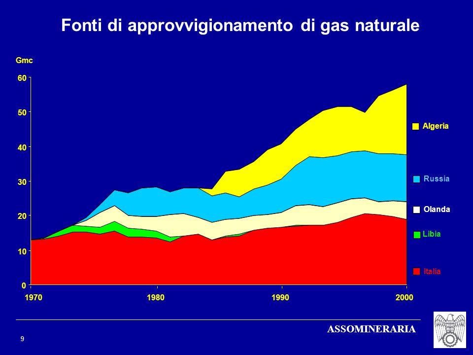 ASSOMINERARIA 9 Fonti di approvvigionamento di gas naturale 0 10 20 30 40 50 60 Italia Libia Olanda Russia Algeria 1970200019801990 Gmc