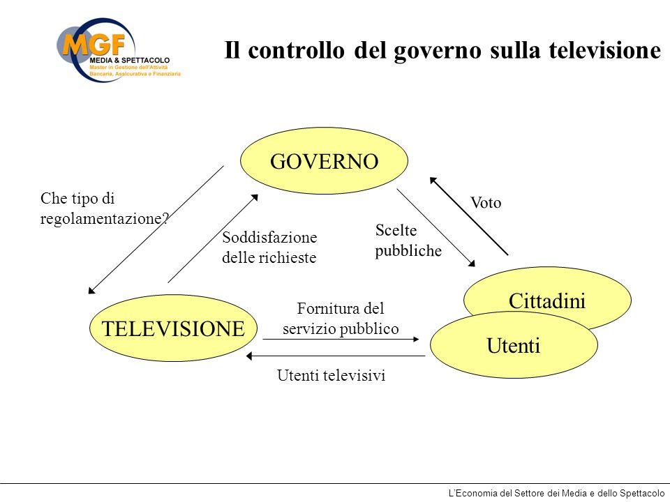 LEconomia del Settore dei Media e dello Spettacolo Il controllo del governo sulla televisione GOVERNO TELEVISIONE Cittadini Utenti Voto Scelte pubblic