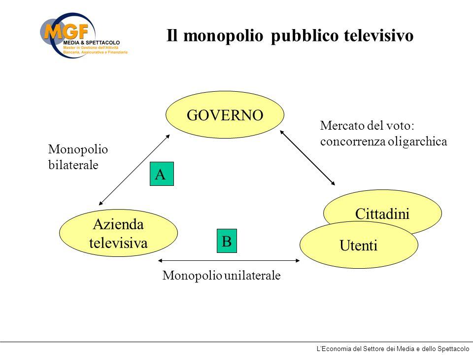 LEconomia del Settore dei Media e dello Spettacolo Il monopolio pubblico televisivo Mercato del voto: concorrenza oligarchica Monopolio bilaterale GOV