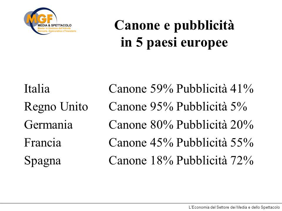 LEconomia del Settore dei Media e dello Spettacolo Canone e pubblicità in 5 paesi europee Italia Canone 59% Pubblicità 41% Regno Unito Canone 95% Pubb