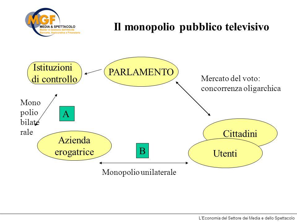 LEconomia del Settore dei Media e dello Spettacolo Il monopolio pubblico televisivo Mercato del voto: concorrenza oligarchica Mono polio bilate rale P