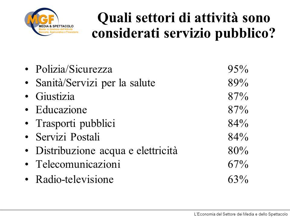 LEconomia del Settore dei Media e dello Spettacolo Quali settori di attività sono considerati servizio pubblico? Polizia/Sicurezza95% Sanità/Servizi p