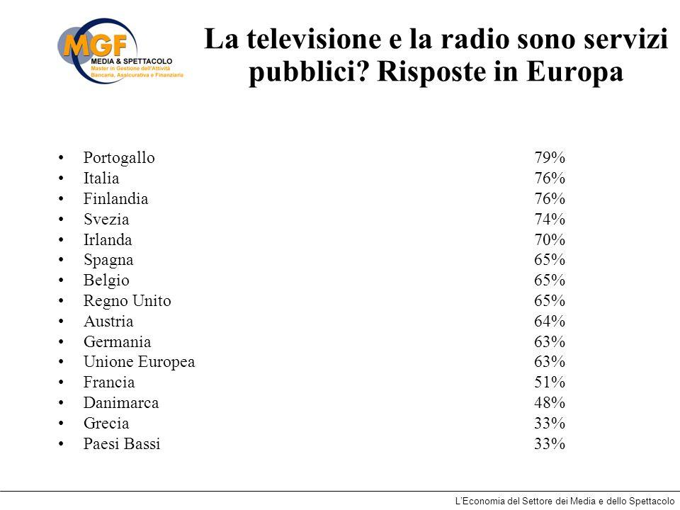 LEconomia del Settore dei Media e dello Spettacolo La televisione e la radio sono servizi pubblici? Risposte in Europa Portogallo79% Italia76% Finland