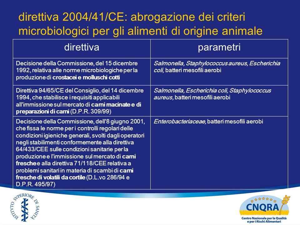 direttiva 2004/41/CE: abrogazione dei criteri microbiologici per gli alimenti di origine animale direttivaparametri Decisione della Commissione, del 1
