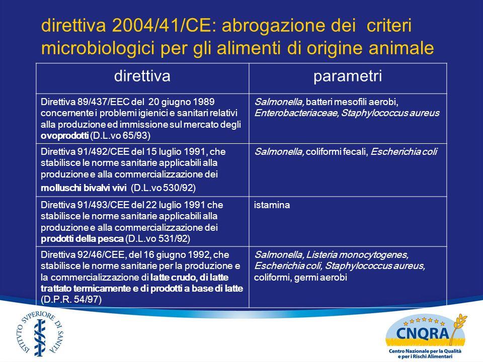 direttiva 2004/41/CE: abrogazione dei criteri microbiologici per gli alimenti di origine animale direttivaparametri Direttiva 89/437/EEC del 20 giugno