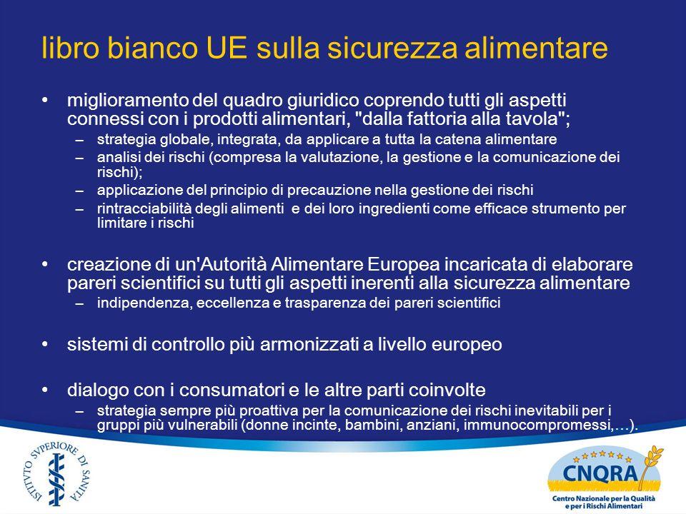 libro bianco UE sulla sicurezza alimentare miglioramento del quadro giuridico coprendo tutti gli aspetti connessi con i prodotti alimentari,