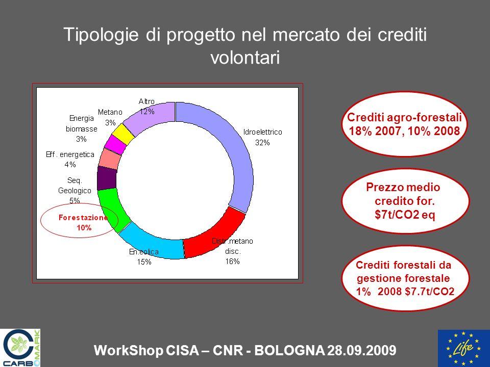Tipologie di progetto nel mercato dei crediti volontari Crediti agro-forestali 18% 2007, 10% 2008 Prezzo medio credito for.