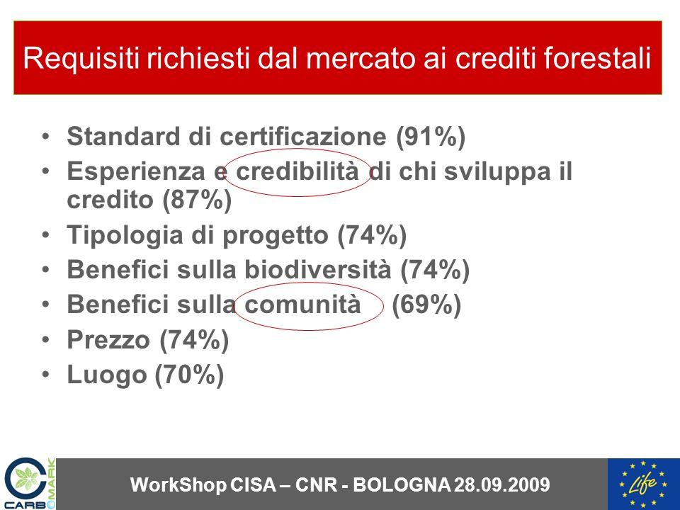Requisiti richiesti dal mercato ai crediti forestali Standard di certificazione (91%) Esperienza e credibilità di chi sviluppa il credito (87%) Tipologia di progetto (74%) Benefici sulla biodiversità (74%) Benefici sulla comunità (69%) Prezzo (74%) Luogo (70%) WorkShop CISA – CNR - BOLOGNA 28.09.2009