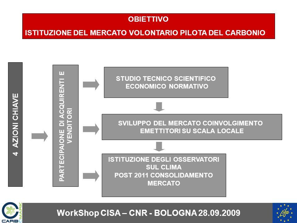 STUDIO TECNICO SCIENTIFICO ECONOMICO NORMATIVO SVILUPPO DEL MERCATO COINVOLGIMENTO EMETTITORI SU SCALA LOCALE PARTECIPAIONE DI ACQUIRENTI E VENDITORI OBIETTIVO ISTITUZIONE DEL MERCATO VOLONTARIO PILOTA DEL CARBONIO ISTITUZIONE DEGLI OSSERVATORI SUL CLIMA POST 2011 CONSOLIDAMENTO MERCATO 4 AZIONI CHIAVE WorkShop CISA – CNR - BOLOGNA 28.09.2009