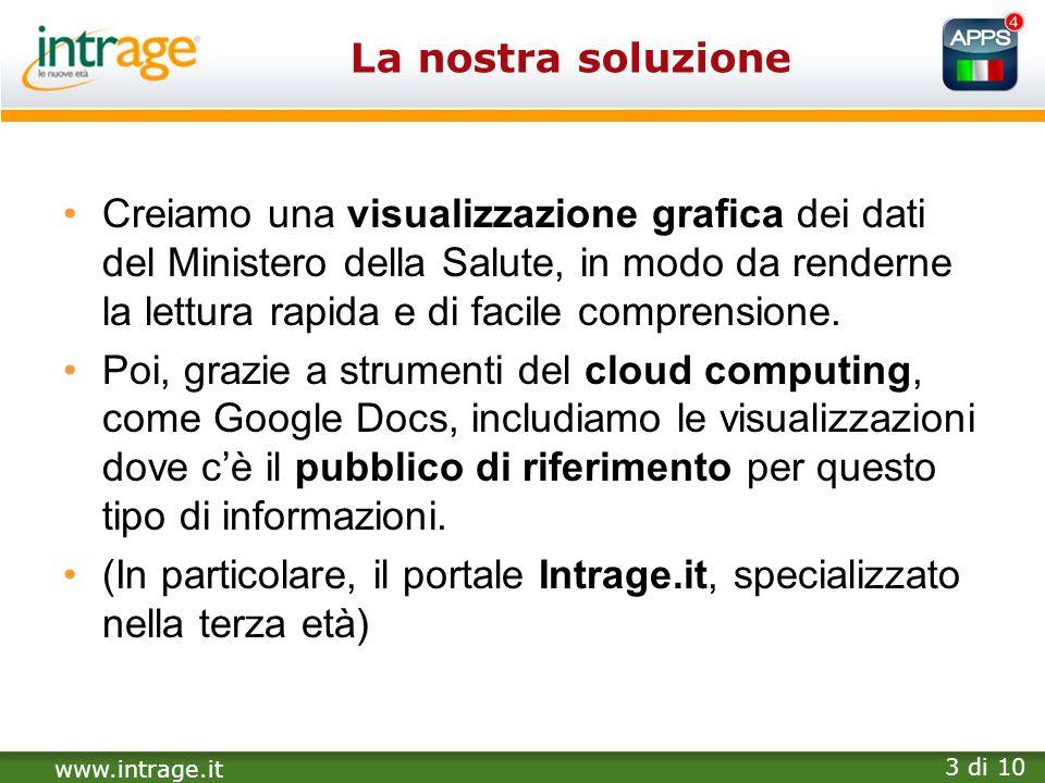 www.intrage.it 3 di 10 La nostra soluzione Creiamo una visualizzazione grafica dei dati del Ministero della Salute, in modo da renderne la lettura rap