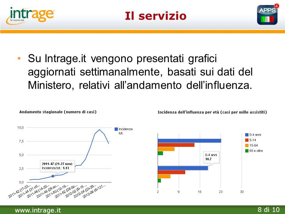 www.intrage.it 8 di 10 Il servizio Su Intrage.it vengono presentati grafici aggiornati settimanalmente, basati sui dati del Ministero, relativi alland
