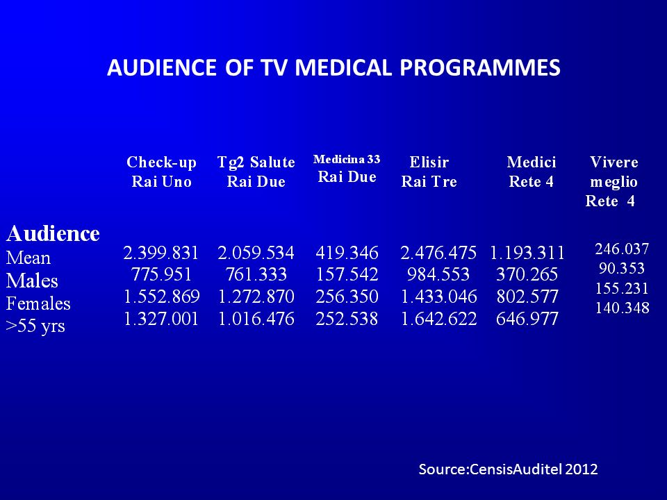 AUDIENCE OF TV MEDICAL PROGRAMMES Source:CensisAuditel 2012