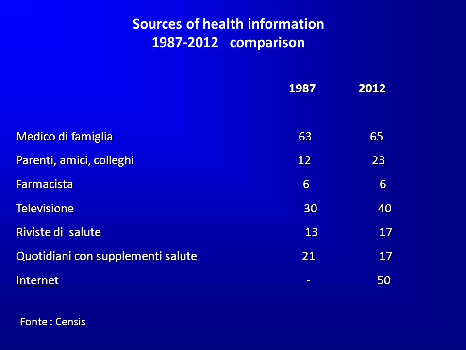 Medico di famiglia Parenti, amici, colleghi Farmacista 6 6 Televisione Riviste di salute Quotidiani con supplementi salute Internet - 50 Fonte : Censis Sources of health information comparison