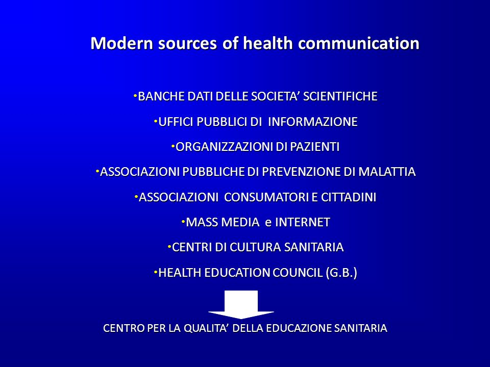 Modern sources of health communication BANCHE DATI DELLE SOCIETA SCIENTIFICHE BANCHE DATI DELLE SOCIETA SCIENTIFICHE UFFICI PUBBLICI DI INFORMAZIONE UFFICI PUBBLICI DI INFORMAZIONE ORGANIZZAZIONI DI PAZIENTI ORGANIZZAZIONI DI PAZIENTI ASSOCIAZIONI PUBBLICHE DI PREVENZIONE DI MALATTIA ASSOCIAZIONI PUBBLICHE DI PREVENZIONE DI MALATTIA ASSOCIAZIONI CONSUMATORI E CITTADINI ASSOCIAZIONI CONSUMATORI E CITTADINI MASS MEDIA e INTERNET MASS MEDIA e INTERNET CENTRI DI CULTURA SANITARIA CENTRI DI CULTURA SANITARIA HEALTH EDUCATION COUNCIL (G.B.) HEALTH EDUCATION COUNCIL (G.B.) CENTRO PER LA QUALITA DELLA EDUCAZIONE SANITARIA