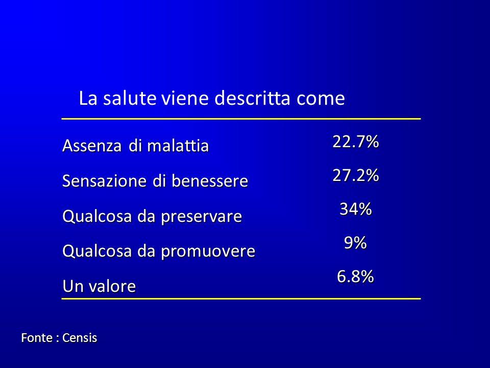 Assenza di malattia Sensazione di benessere Qualcosa da preservare Qualcosa da promuovere Un valore 22.7%27.2%34%9%6.8% La salute viene descritta come Fonte : Censis