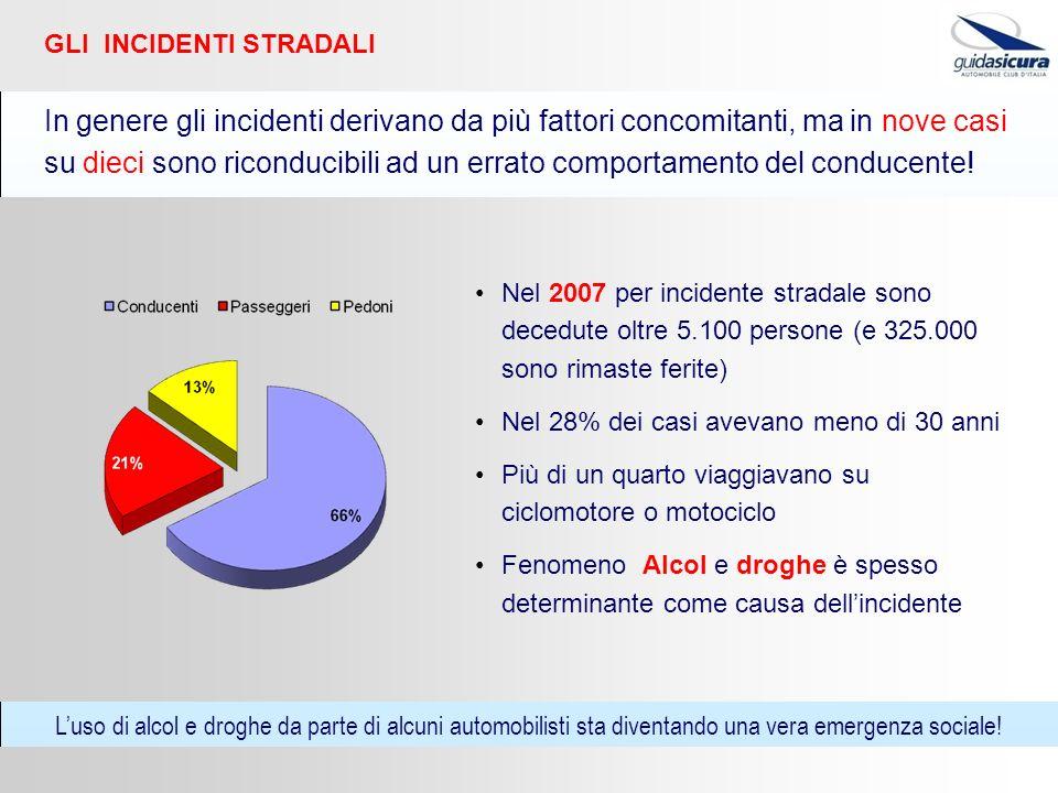 Nel 2007 per incidente stradale sono decedute oltre 5.100 persone (e 325.000 sono rimaste ferite) Nel 28% dei casi avevano meno di 30 anni Più di un q