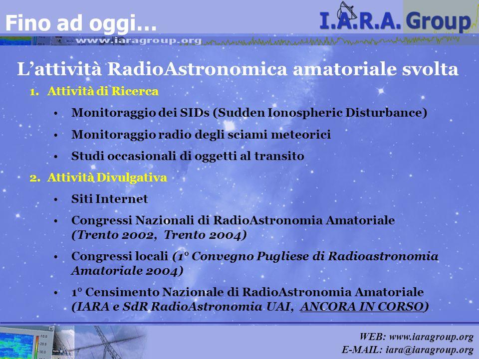 WEB: www.iaragroup.org E-MAIL: iara@iaragroup.org Lattività RadioAstronomica amatoriale svolta Fino ad oggi… 1.Attività di Ricerca Monitoraggio dei SI