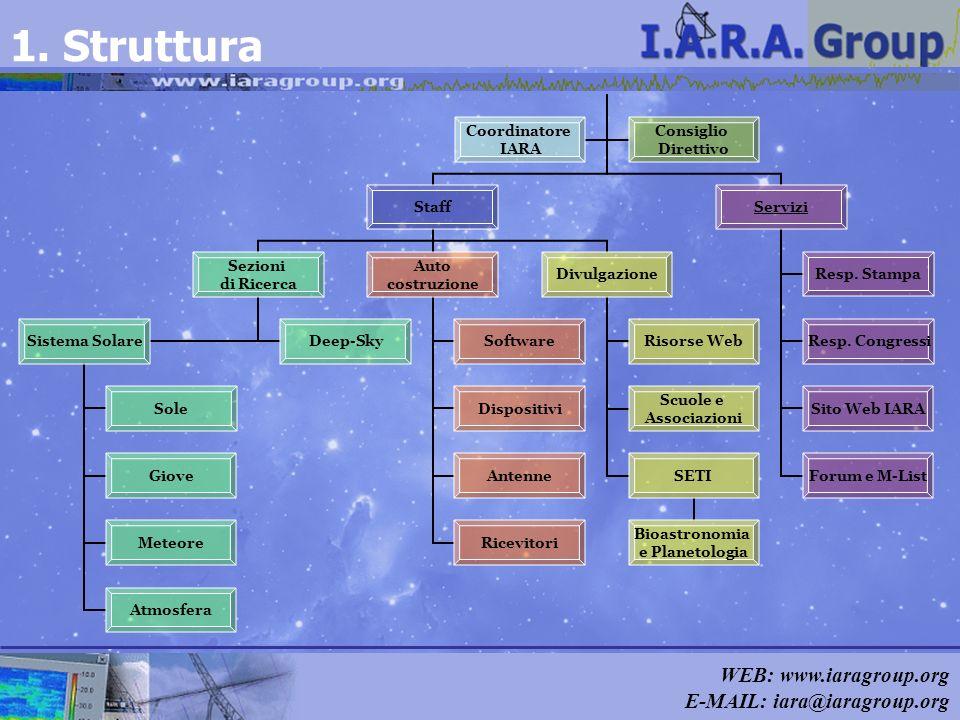 WEB: www.iaragroup.org E-MAIL: iara@iaragroup.org 1. Struttura Staff Sezioni di Ricerca Sistema Solare Sole Giove Meteore Atmosfera Deep-Sky Auto cost