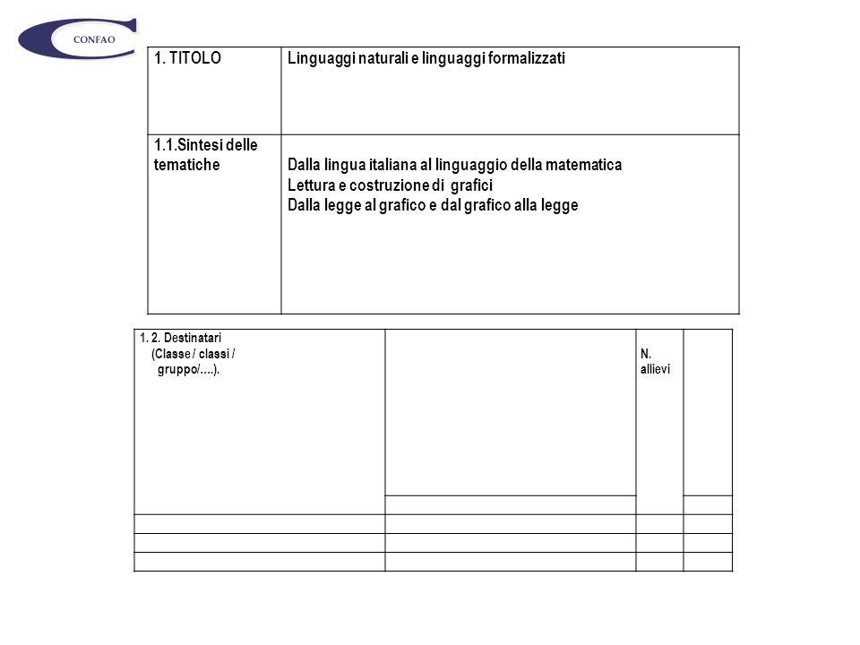 1. TITOLOLinguaggi naturali e linguaggi formalizzati 1.1.Sintesi delle tematicheDalla lingua italiana al linguaggio della matematica Lettura e costruz