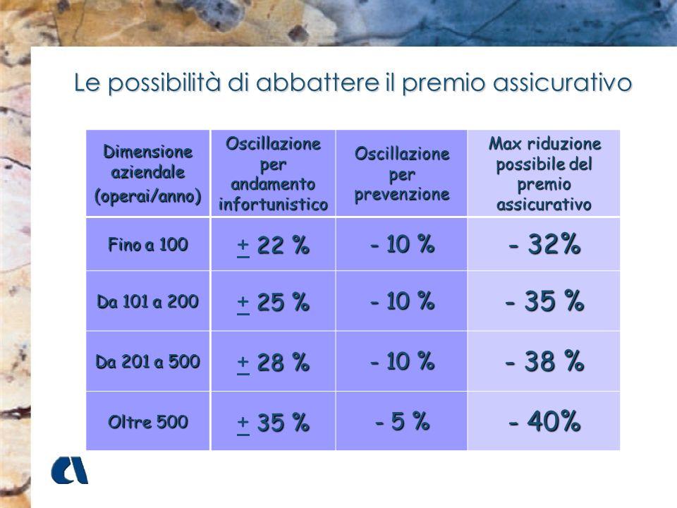 Dimensione aziendale (operai/anno) Oscillazione per andamento infortunistico Oscillazione per prevenzione Max riduzione possibile del premio assicurat