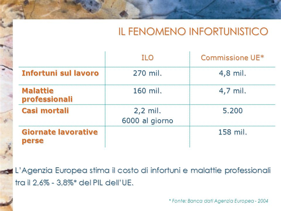 ILO Commissione UE* Infortuni sul lavoro 270 mil. 4,8 mil. Malattie professionali 160 mil. 4,7 mil. Casi mortali 2,2 mil. 6000 al giorno 5.200 Giornat
