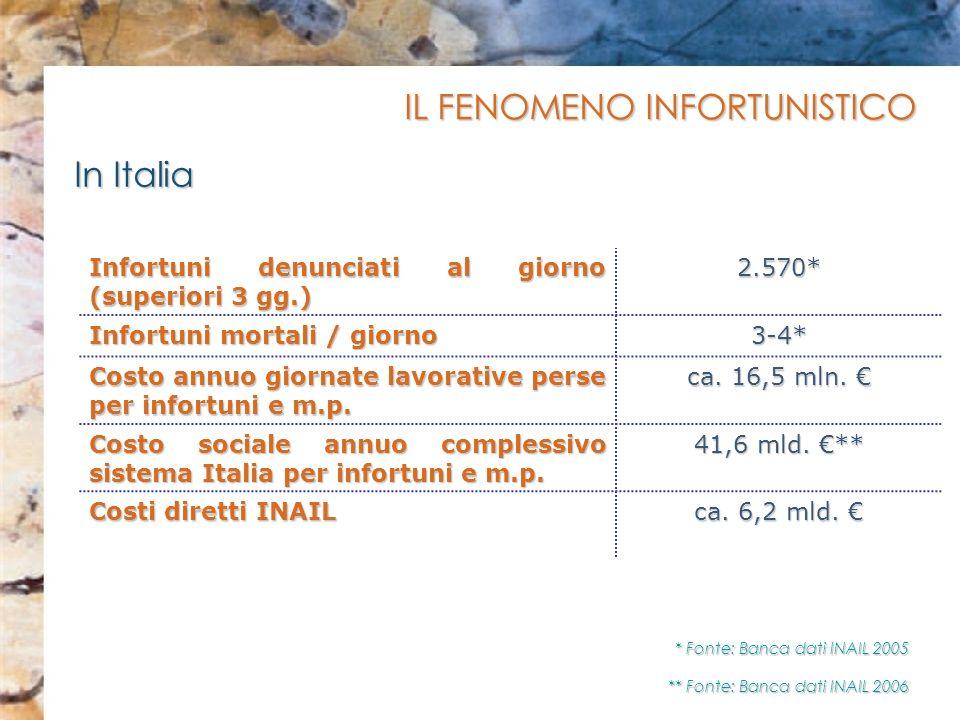 IL FENOMENO INFORTUNISTICO In Italia Infortuni denunciati al giorno (superiori 3 gg.) 2.570* Infortuni mortali / giorno 3-4* Costo annuo giornate lavo