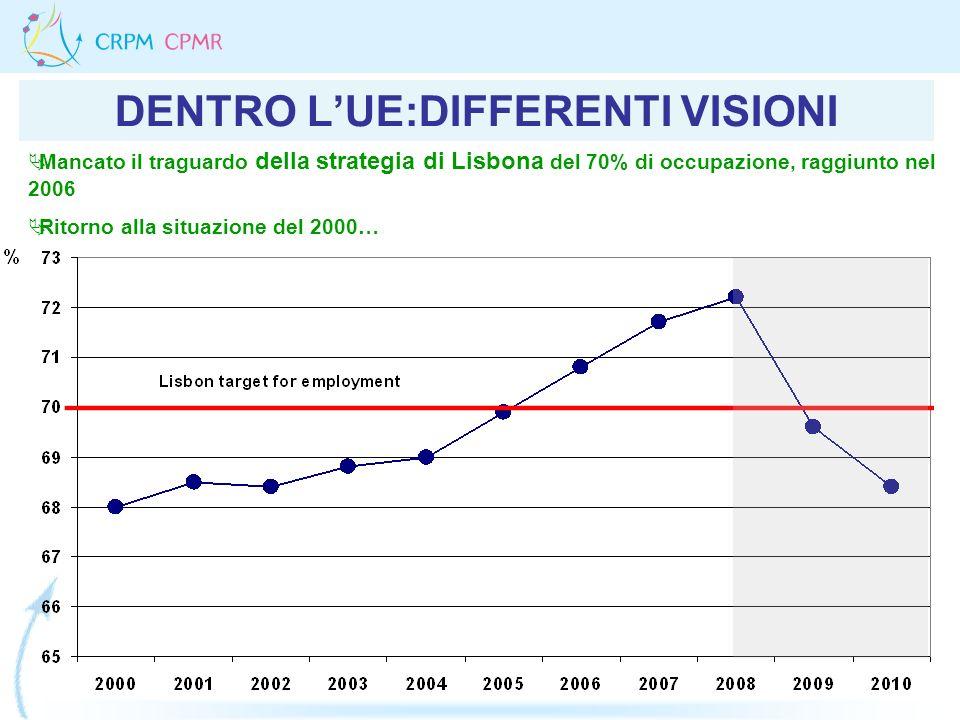 DENTRO LUE:DIFFERENTI VISIONI Mancato il traguardo della strategia di Lisbona del 70% di occupazione, raggiunto nel 2006 Ritorno alla situazione del 2
