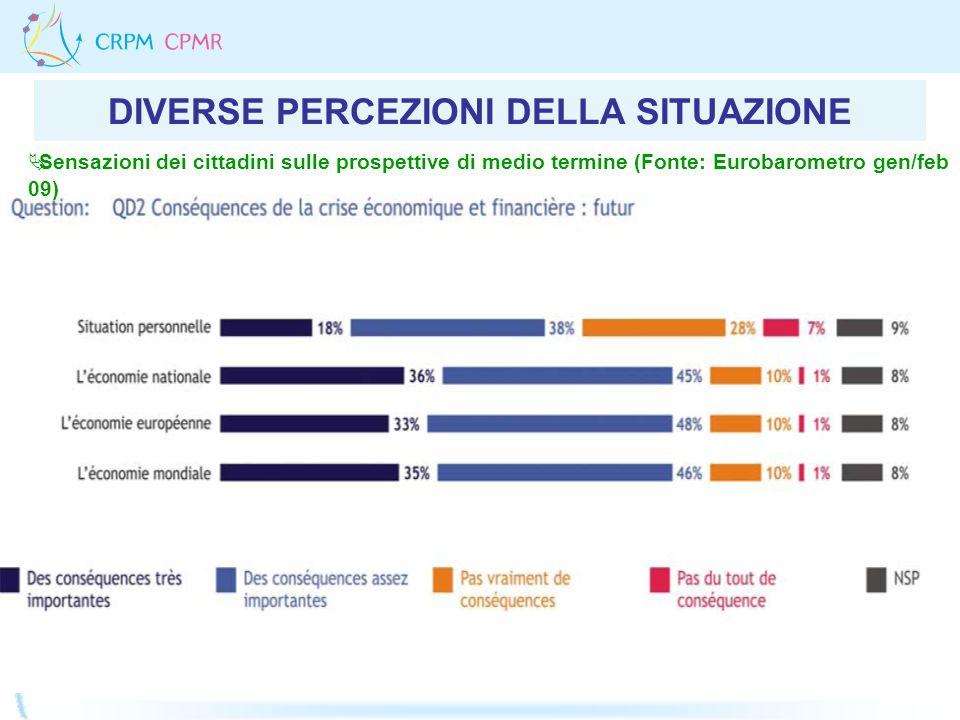 DIVERSE PERCEZIONI DELLA SITUAZIONE Sensazioni dei cittadini sulle prospettive di medio termine (Fonte: Eurobarometro gen/feb 09)