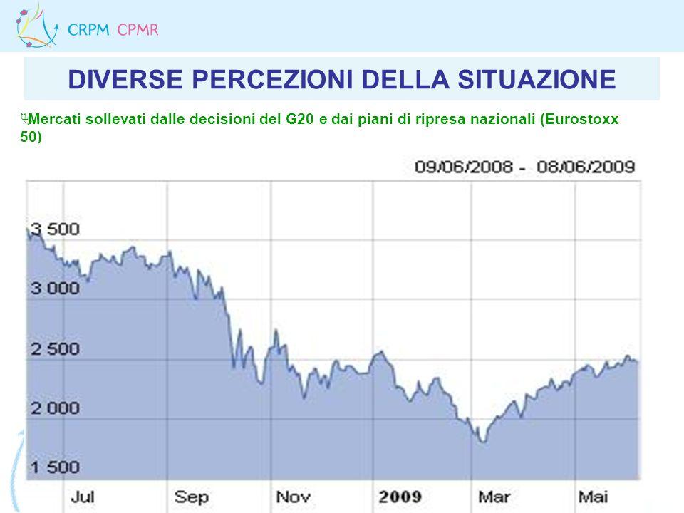 DIVERSE PERCEZIONI DELLA SITUAZIONE Mercati sollevati dalle decisioni del G20 e dai piani di ripresa nazionali (Eurostoxx 50)