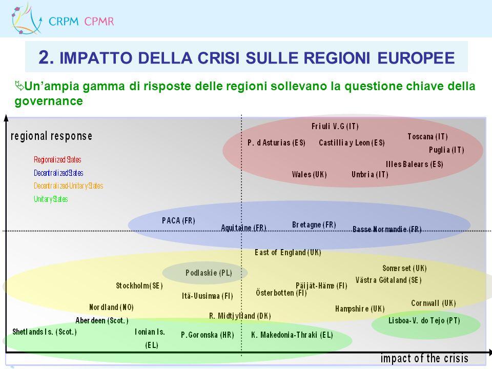 2. IMPATTO DELLA CRISI SULLE REGIONI EUROPEE Unampia gamma di risposte delle regioni sollevano la questione chiave della governance