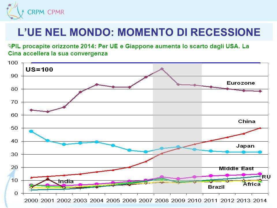 LUE NEL MONDO: MOMENTO DI RECESSIONE PIL procapite orizzonte 2014: Per UE e Giappone aumenta lo scarto dagli USA. La Cina accellera la sua convergenza