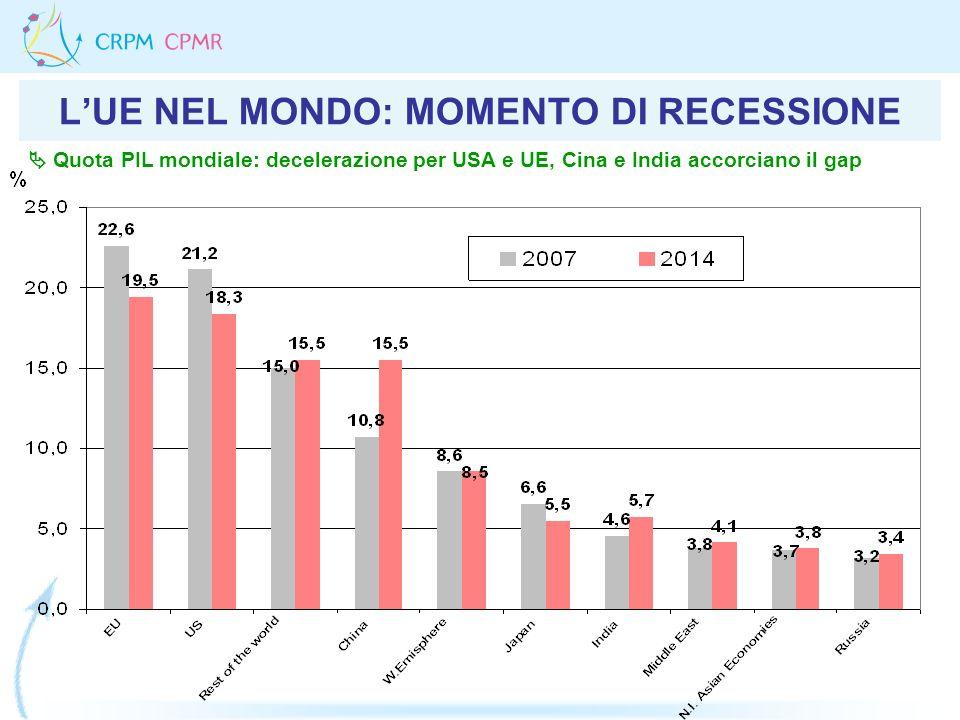 LUE NEL MONDO: MOMENTO DI RECESSIONE Quota PIL mondiale: decelerazione per USA e UE, Cina e India accorciano il gap