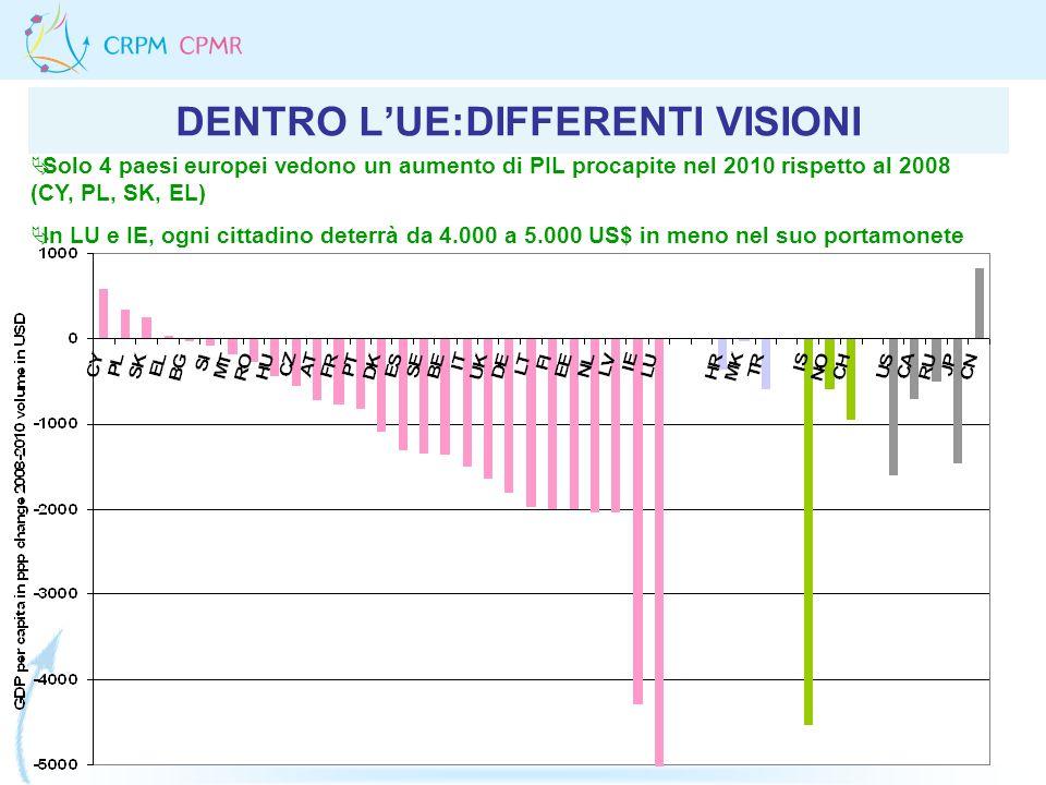 DENTRO LUE:DIFFERENTI VISIONI Solo 4 paesi europei vedono un aumento di PIL procapite nel 2010 rispetto al 2008 (CY, PL, SK, EL) In LU e IE, ogni citt