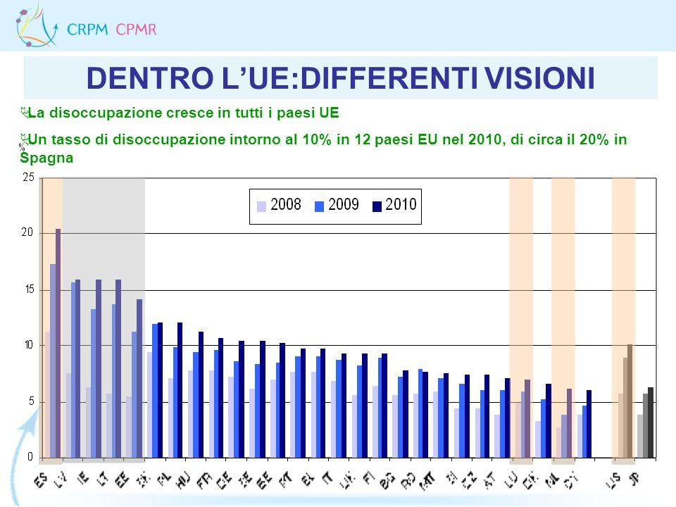 DENTRO LUE:DIFFERENTI VISIONI La disoccupazione cresce in tutti i paesi UE Un tasso di disoccupazione intorno al 10% in 12 paesi EU nel 2010, di circa