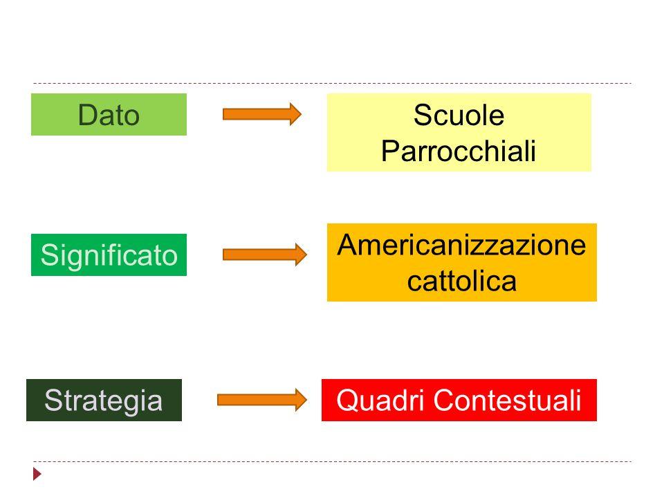 Scuole Parrocchiali Quadri Contestuali Americanizzazione cattolica Dato Significato Strategia