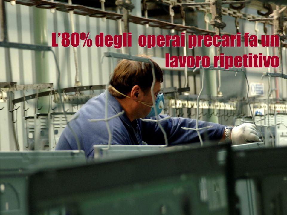 L80% degli operai precari fa un lavoro ripetitivo