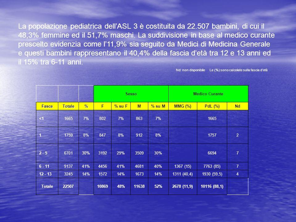 La popolazione pediatrica dellASL 3 è costituita da 22.507 bambini, di cui il 48,3% femmine ed il 51,7% maschi. La suddivisione in base al medico cura