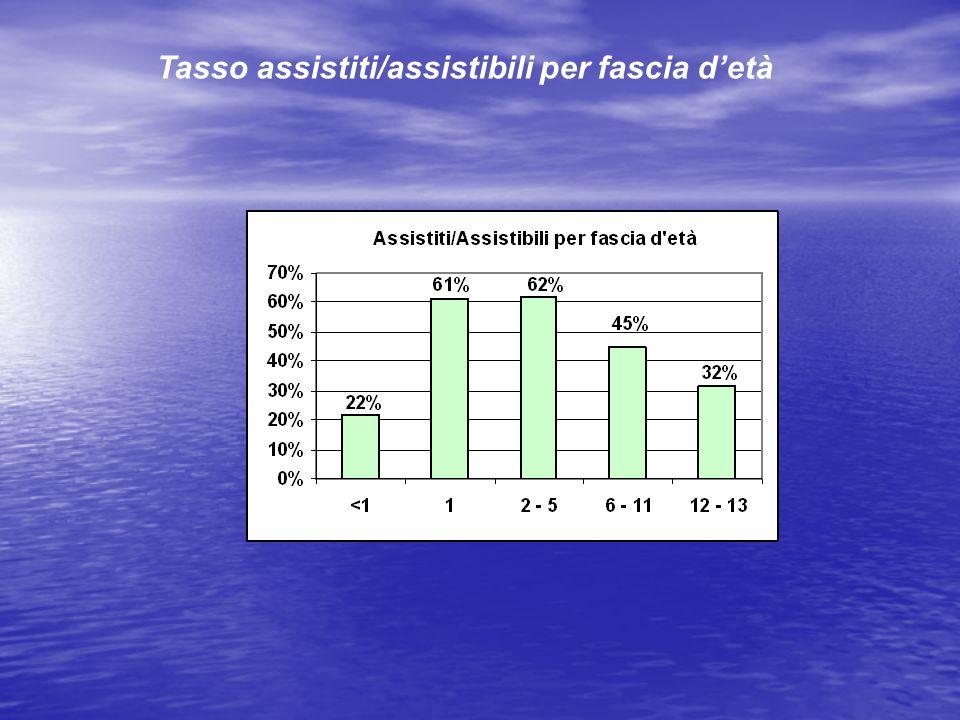Tasso assistiti/assistibili per fascia detà