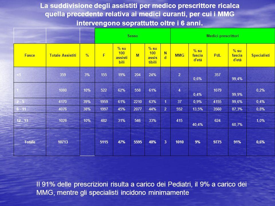 Il 91% delle prescrizioni risulta a carico dei Pediatri, il 9% a carico dei MMG, mentre gli specialisti incidono minimamente SessoMedici prescrittori