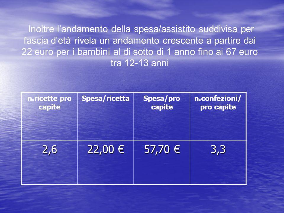 Inoltre landamento della spesa/assistito suddivisa per fascia detà rivela un andamento crescente a partire dai 22 euro per i bambini al di sotto di 1
