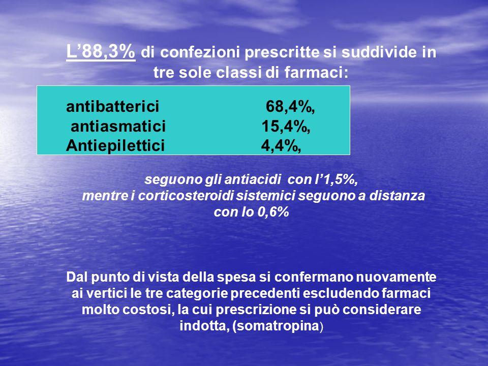 L88,3% di confezioni prescritte si suddivide in tre sole classi di farmaci: antibatterici 68,4%, antiasmatici 15,4%, Antiepilettici 4,4%, seguono gli