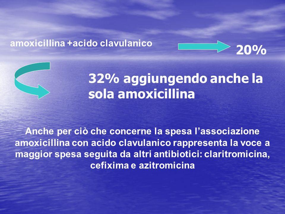 Anche per ciò che concerne la spesa lassociazione amoxicillina con acido clavulanico rappresenta la voce a maggior spesa seguita da altri antibiotici: